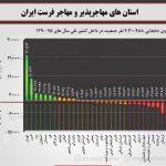 استانهای مهاجرپذیر و مهاجرفرست ایران کدامند